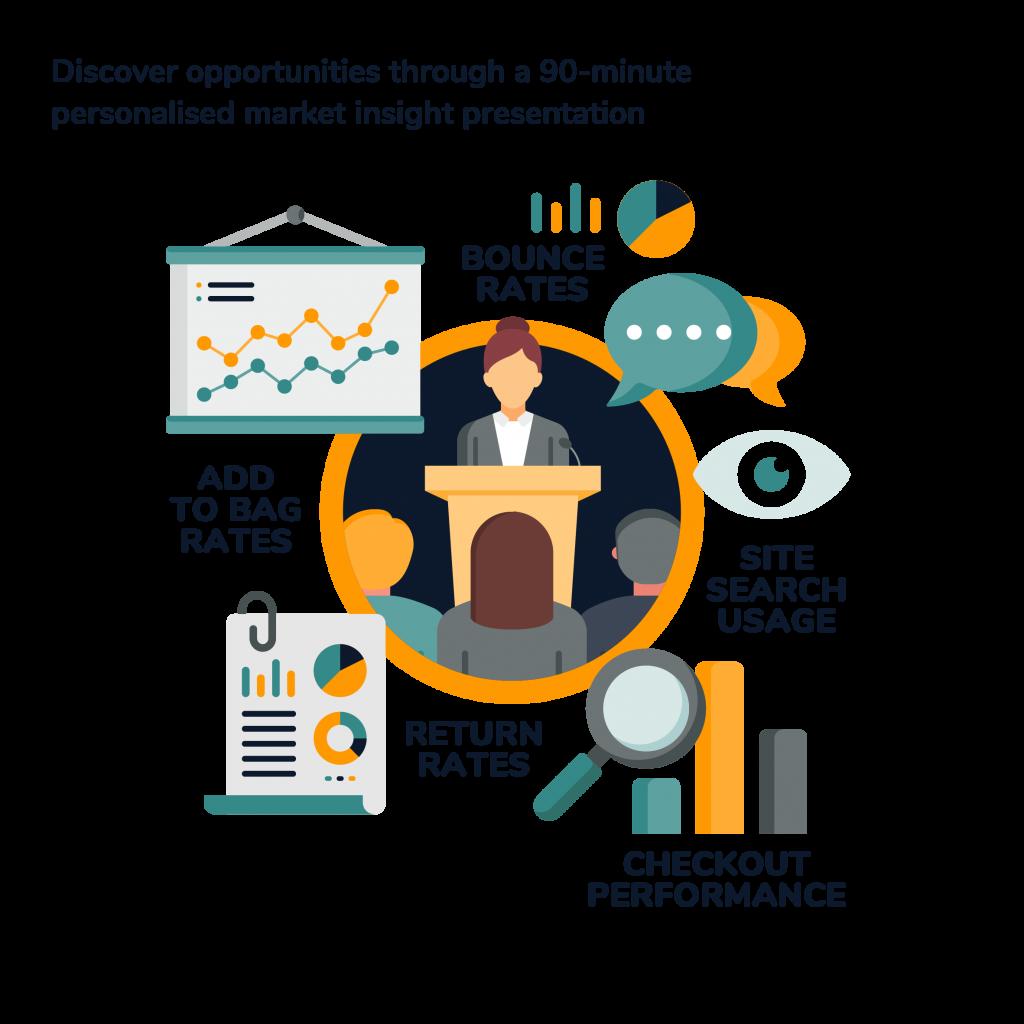 Personalised market performance